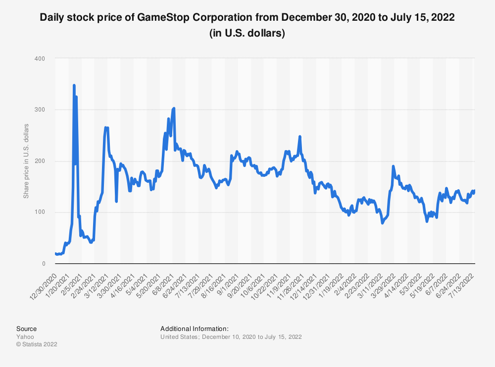 Statistic: Daily stock price of GameStop Corporation from December 30, 2020 to February 26, 2021 (in U.S. dollars) | Statista