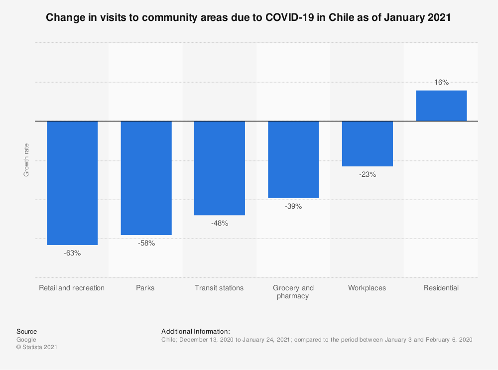 Statistic: Change in visits to community areas due to COVID-19 in Chile as of January 2021 | Statista
