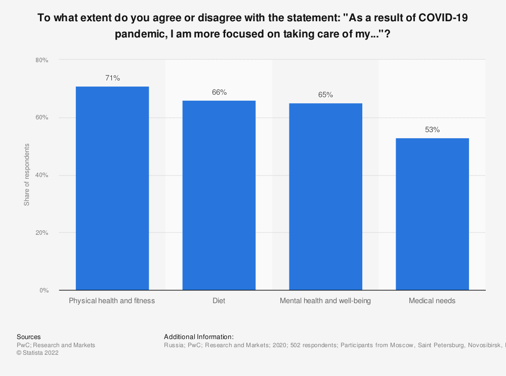 """Statistic: To what extent do you agree or disagree with the statement: """"As a result of COVID-19 pandemic, I am more focused on taking care of my...""""? 