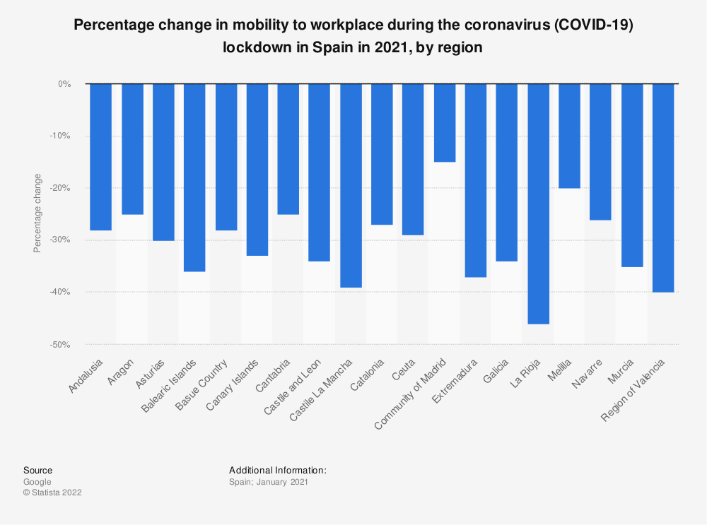Statistic: Percentage change in mobility to workplace during the coronavirus (COVID-19) lockdown in Spain in 2021, by region | Statista