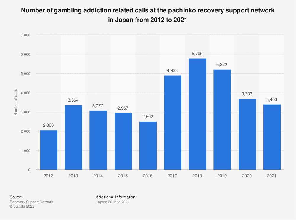 Statistic: Number of gambling addiction related calls at the recovery support network in Japan from 2011 to 2020 | Statista