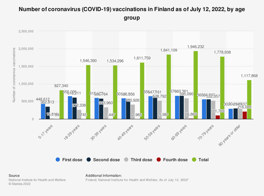 Statistic: Number of coronavirus (COVID-19) vaccinations in Finland as of March 31, 2021, by age group | Statista