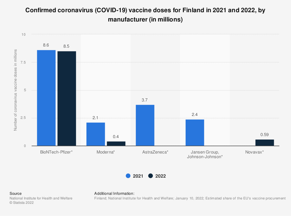 Statistic: Confirmed coronavirus (COVID-19) vaccine doses for Finland in 2021, by manufacturer (in millions) | Statista