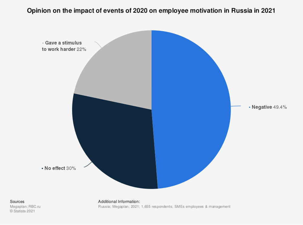 Statistic: Opinion on the impact of events of 2020 on employee motivation in Russia in 2021 | Statista
