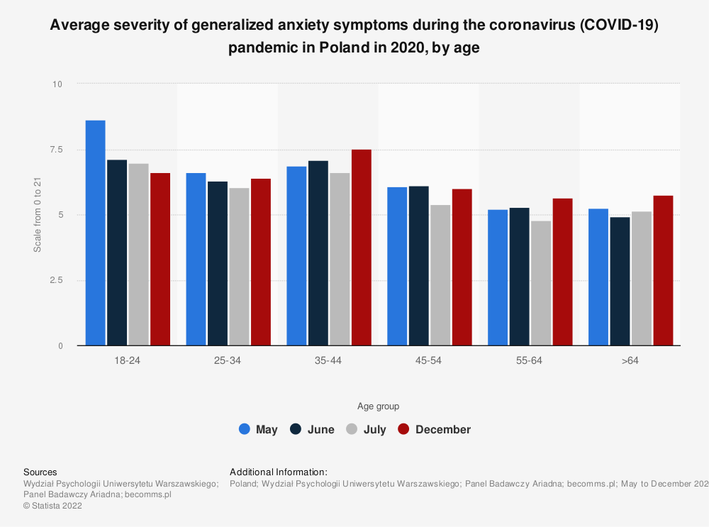 Statistic: Average severity of generalized anxiety symptoms during the coronavirus (COVID-19) pandemic in Poland in 2020, by age | Statista