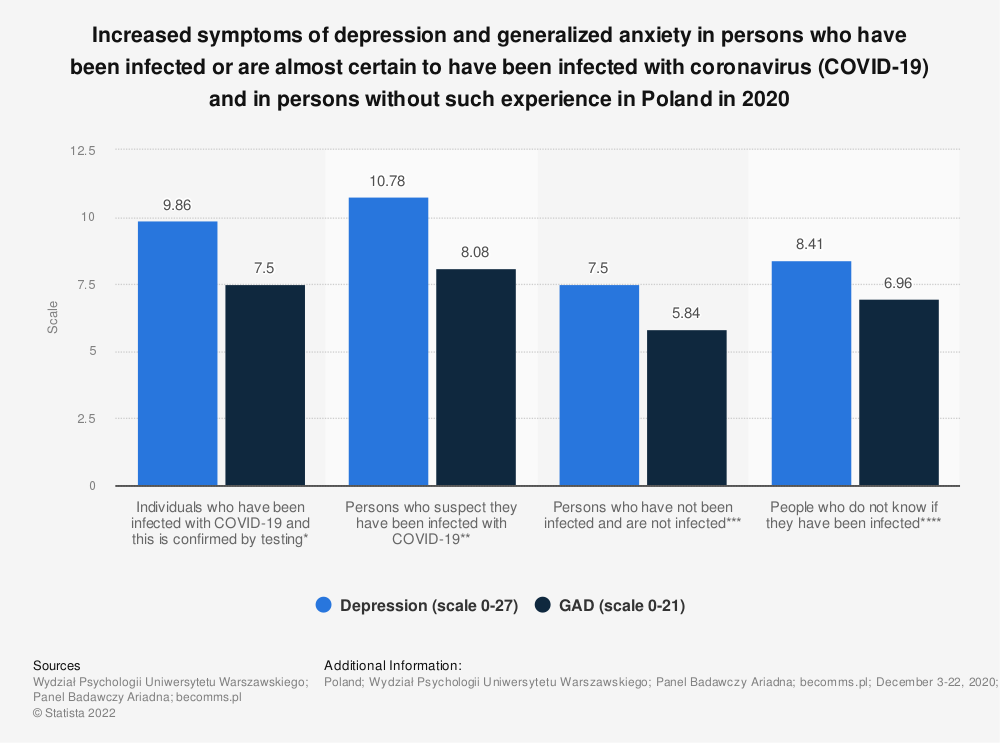 Statistic: Increased symptoms of depression and generalized anxiety in persons who have been infected or are almost certain to have been infected with coronavirus (COVID-19) and in persons without such experience in Poland in 2020   Statista