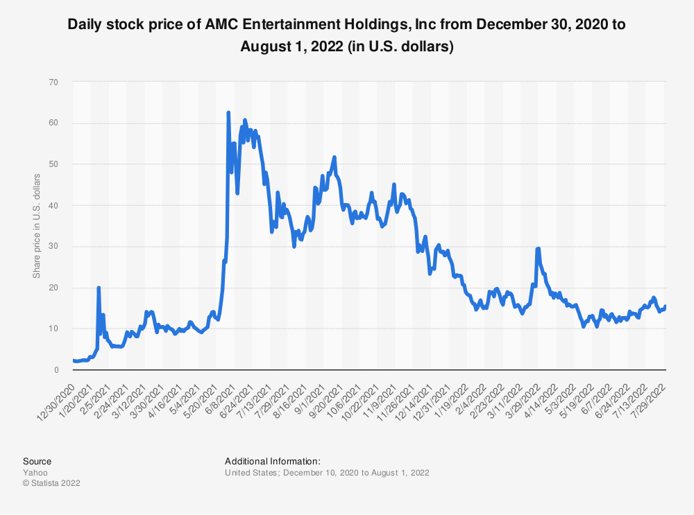 Statistic: Daily stock price of AMC Entertainment Holdings, Inc from December 30, 2020 to June 3, 2021 (in U.S. dollars) | Statista