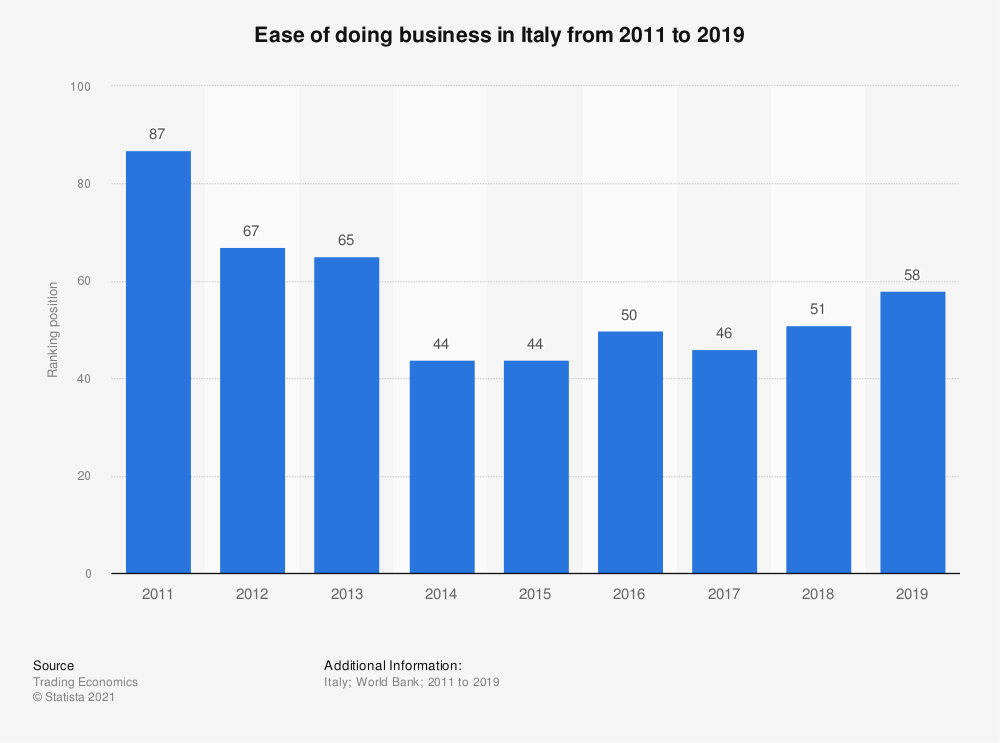 Statistic: Ease of doing business in Italy from 2011 to 2019   Statista