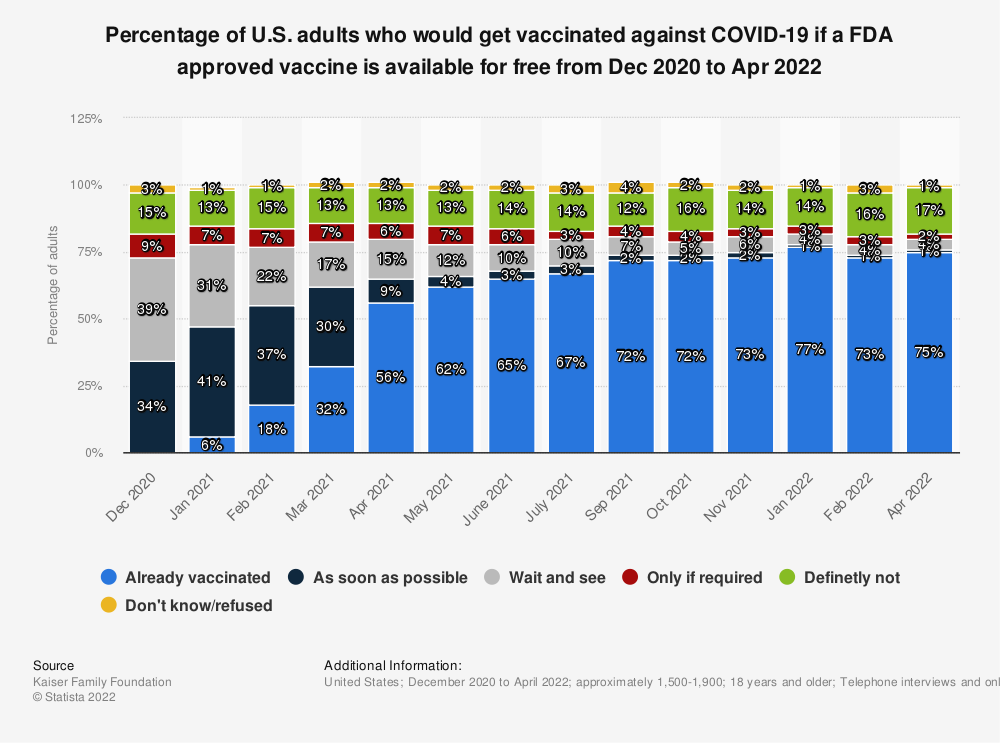 Statistic: Percentage of U.S. adults who would get vaccinated against COVID-19 if a FDA approved vaccine is available for free December 2020 to February 2021   Statista