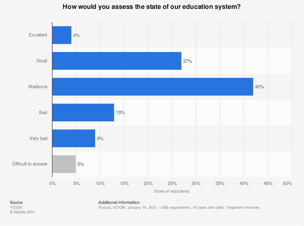 Statistic: How would you assess the state of our education system?   Statista