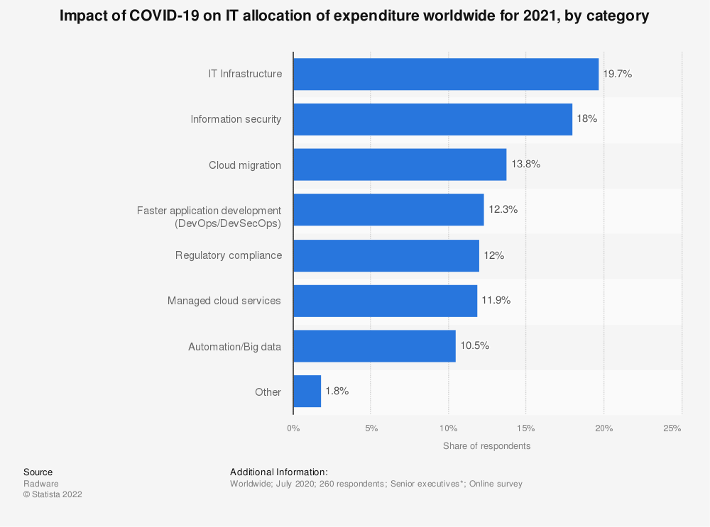Statistic: Impact of COVID-19 on IT allocation of expenditure worldwide for 2021, by category | Statista