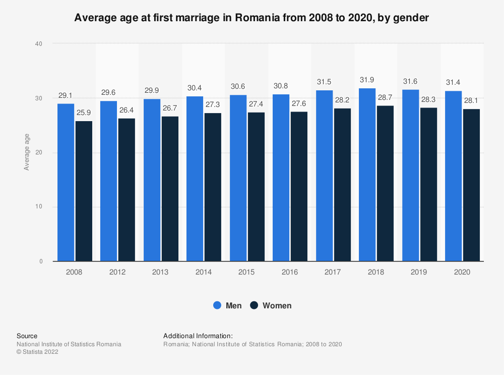 Statistic: Average age at first marriage in Romania from 2008 to 2020, by gender | Statista