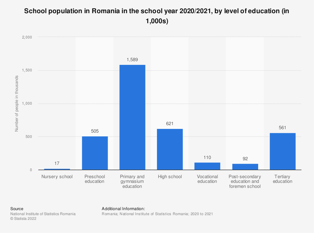 Statistic: School population in Romania in the school year 2019/2020, by level of education (in 1,000s)   Statista