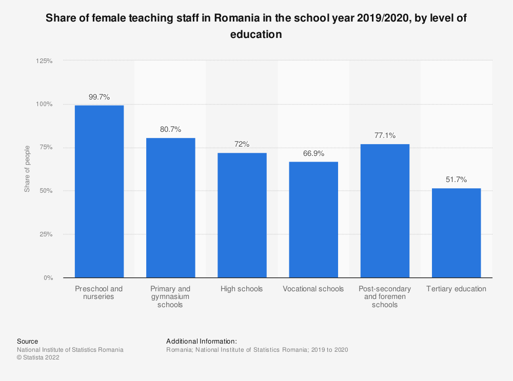 Statistic: Share of female teaching staff in Romania in the school year 2019/2020, by level of education   Statista