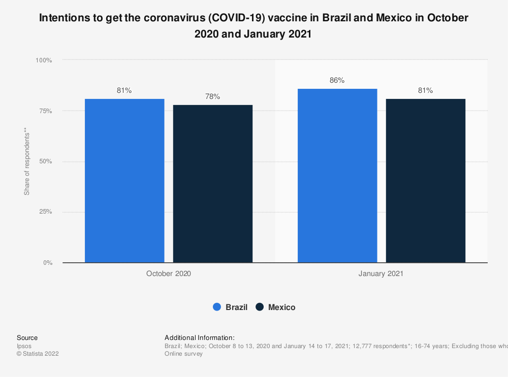 Statistic: Intentions to get the coronavirus (COVID-19) vaccine in Brazil and Mexico in October 2020 and January 2021 | Statista