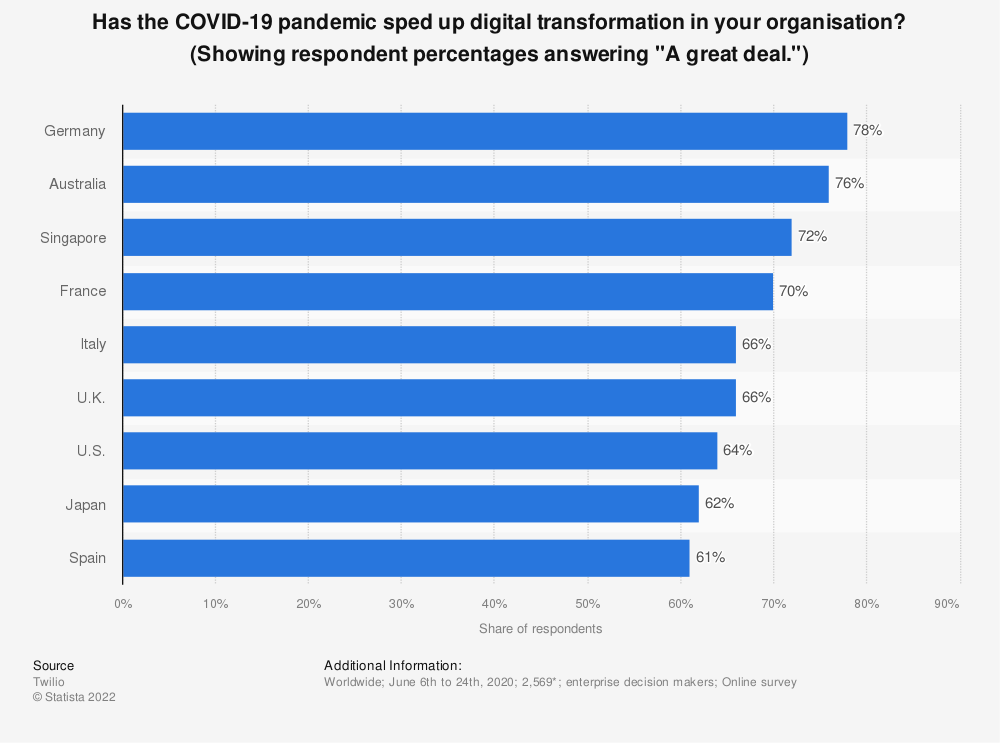 """Statistic: Has the COVID-19 pandemic sped up digital transformation in your organisation? (Showing respondent percentages answering """"A great deal."""") 