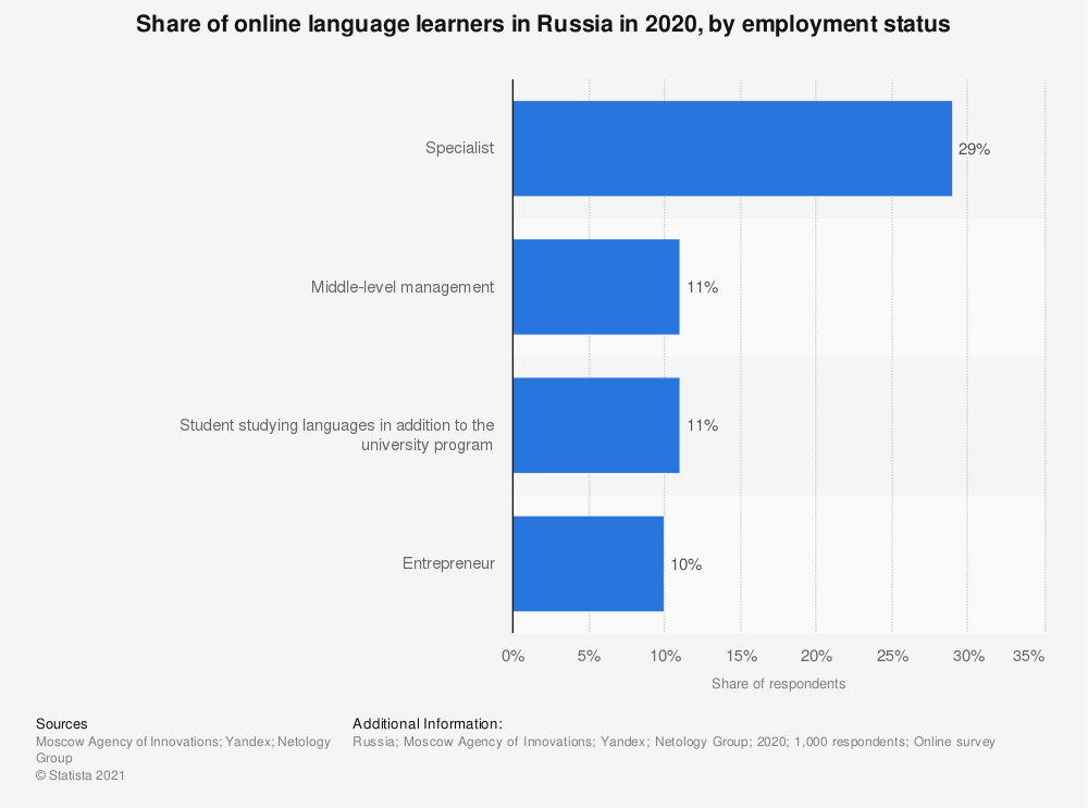 Statistic: Share of online language learners in Russia in 2020, by employment status | Statista