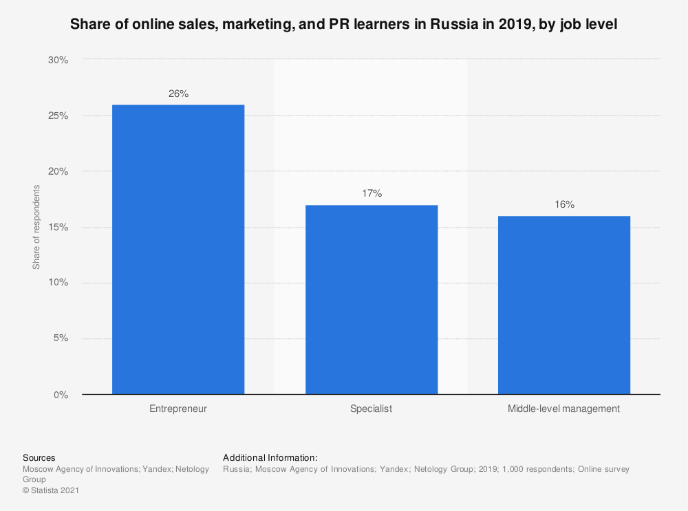 Statistic: Share of online sales, marketing, and PR learners in Russia in 2019, by job level   Statista