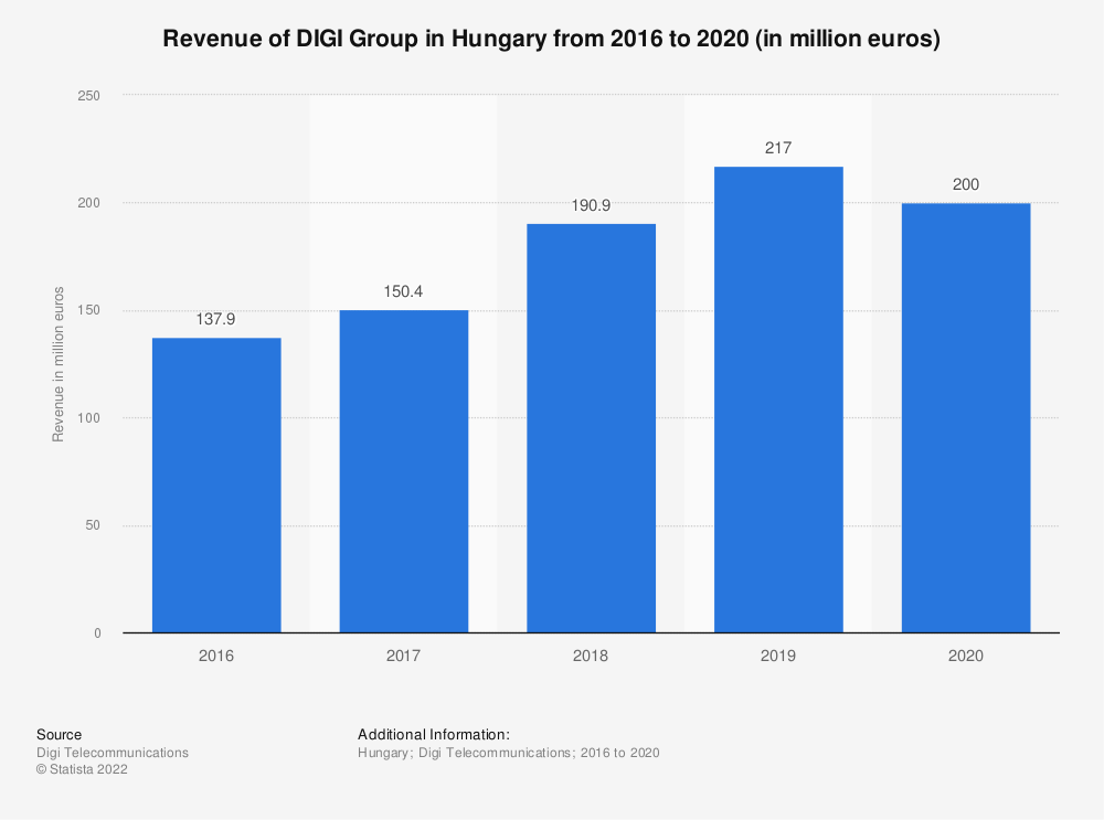 Statistic: Revenue of DIGI Group in Hungary from 2016 to 2020 (in million euros)   Statista