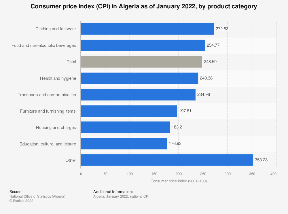 Statistic: Consumer price index (CPI) in Algeria as of December 2020, by product group | Statista