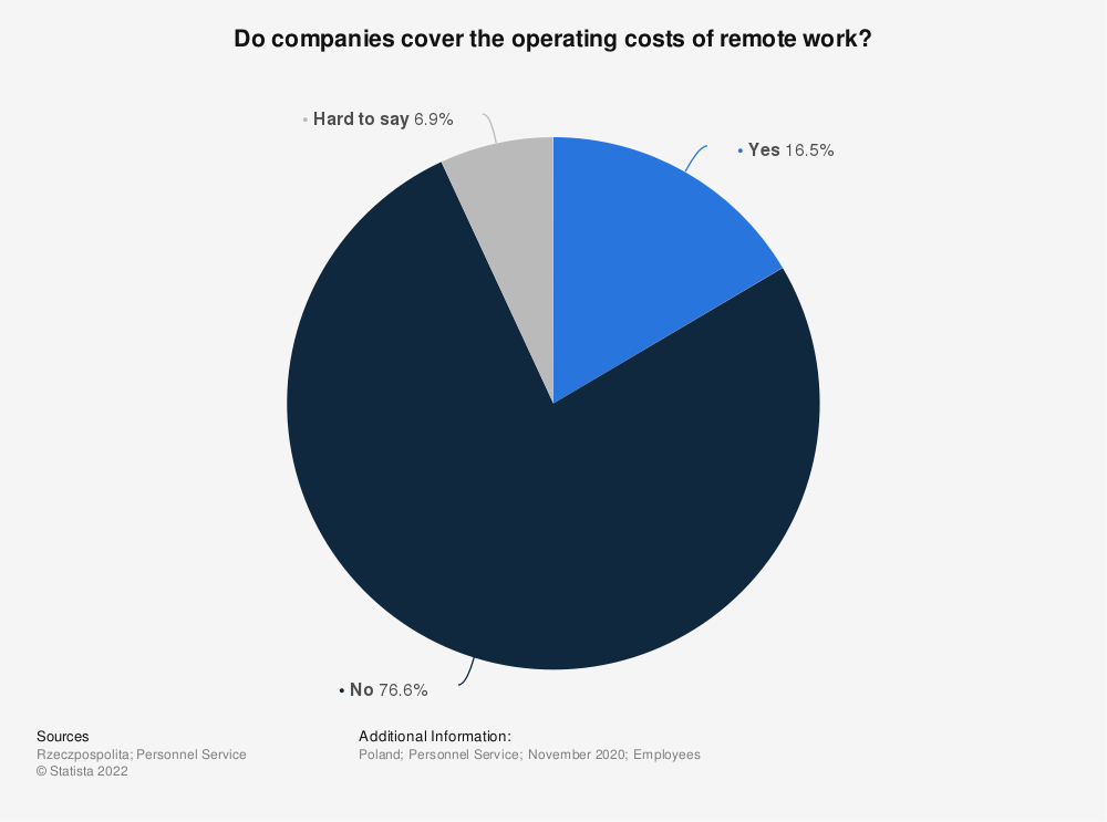 Statistic: Do companies cover the operating costs of remote work? | Statista