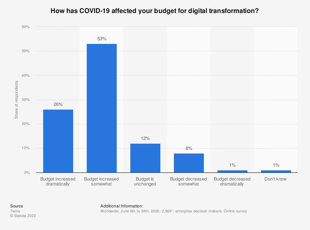 Statistic: How has COVID-19 affected your budget for digital transformation? | Statista