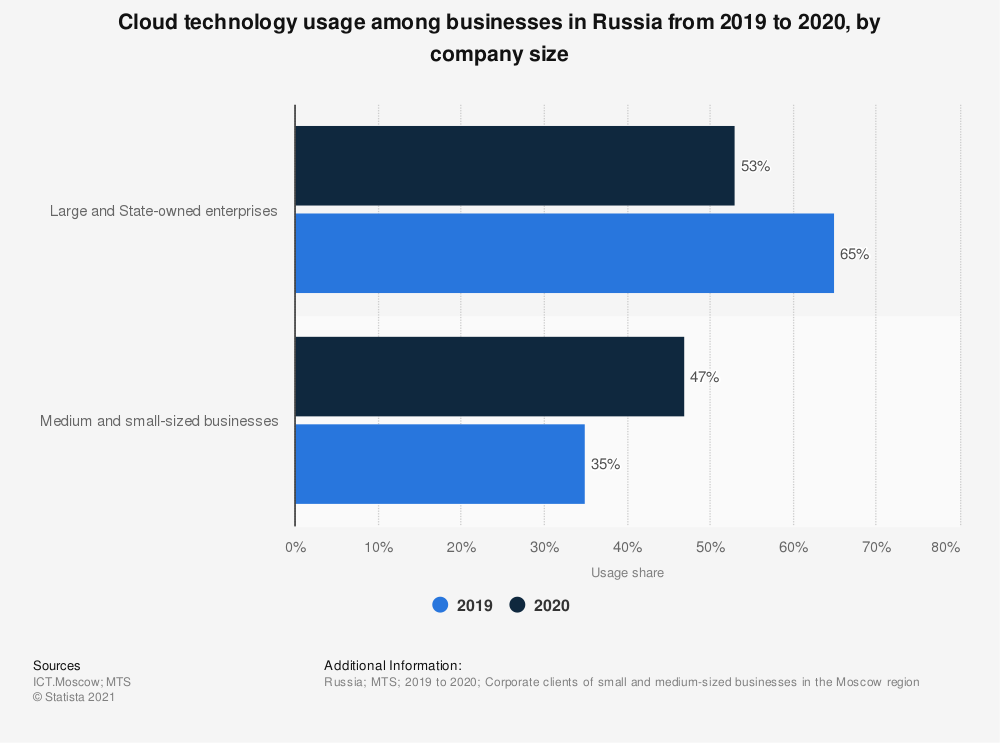 Statistic: Cloud technology usage among businesses in Russia from 2019 to 2020, by company size   Statista