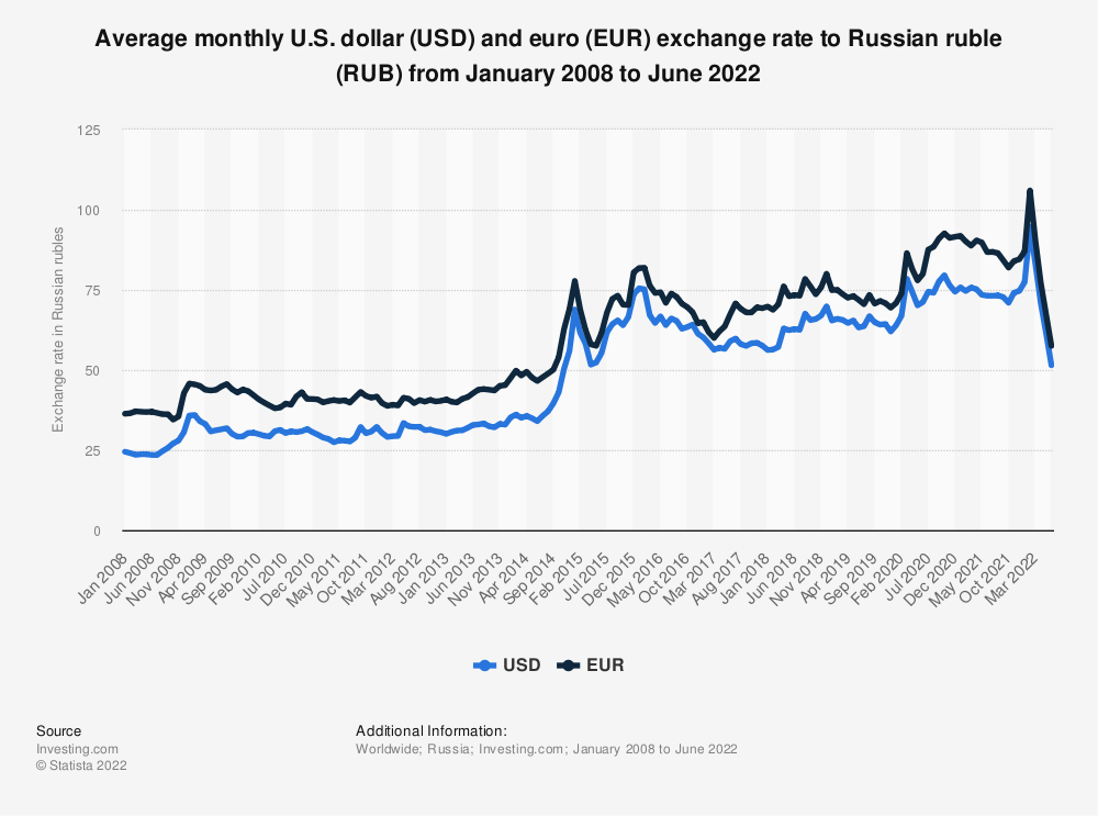 Statistic: Average monthly U.S. Dollar (USD) and euro (EUR) exchange rate to Russian ruble (RUB from January 2008 to June 2021 | Statista