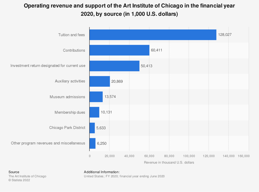 Statistic: Operating revenue and support of the Art Institute of Chicago in the financial year 2020, by source (in 1,000 U.S. dollars) | Statista