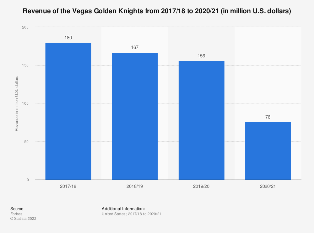 Statistic: Revenue of the Vegas Golden Knights from 2017/18 to 2019/20 (in million U.S. dollars) | Statista
