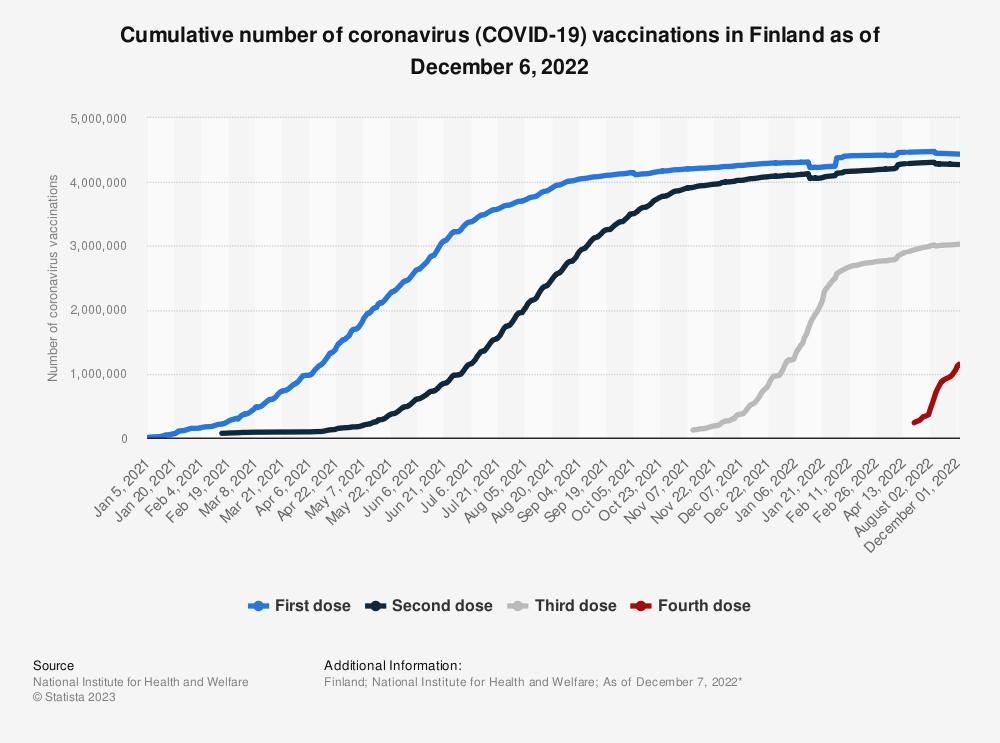 Statistic: Cumulative number of coronavirus (COVID-19) vaccinations in Finland (as of April 12, 2021) | Statista