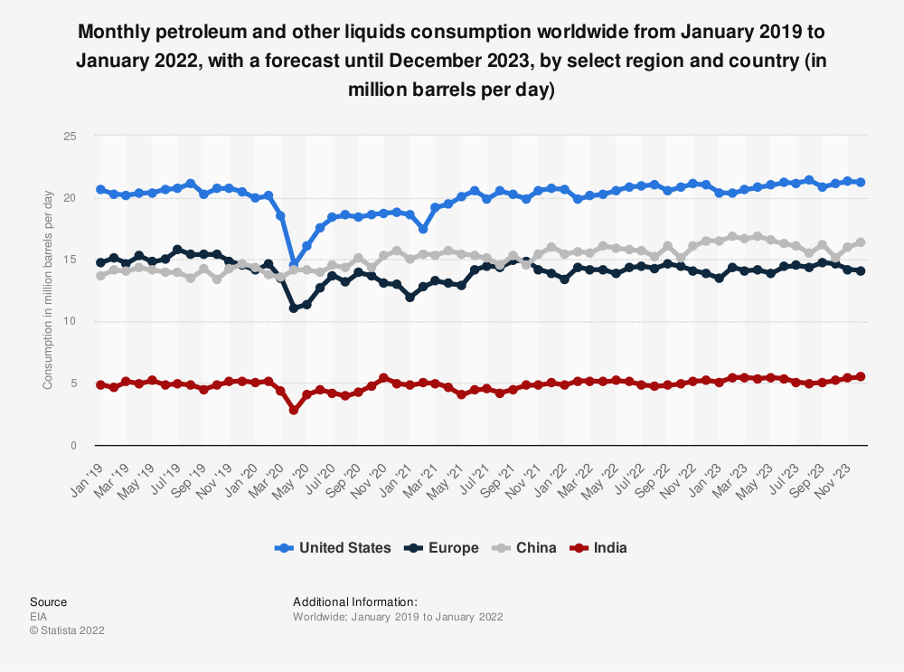 Statistic: Monthly petroleum and other liquids consumption worldwide from 2019 to 2020, with a forecast for 2021, by select region and country (in million barrels per day) | Statista