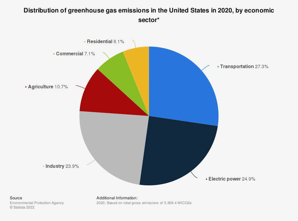 Statistic: Distribution of greenhouse gas emissions in the United States in 2019, by sector*   Statista