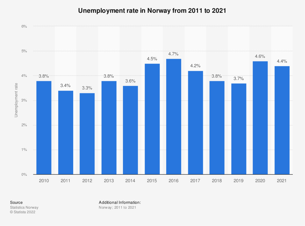Statistic: Unemployment rate in Norway from 2010 to 2020 | Statista