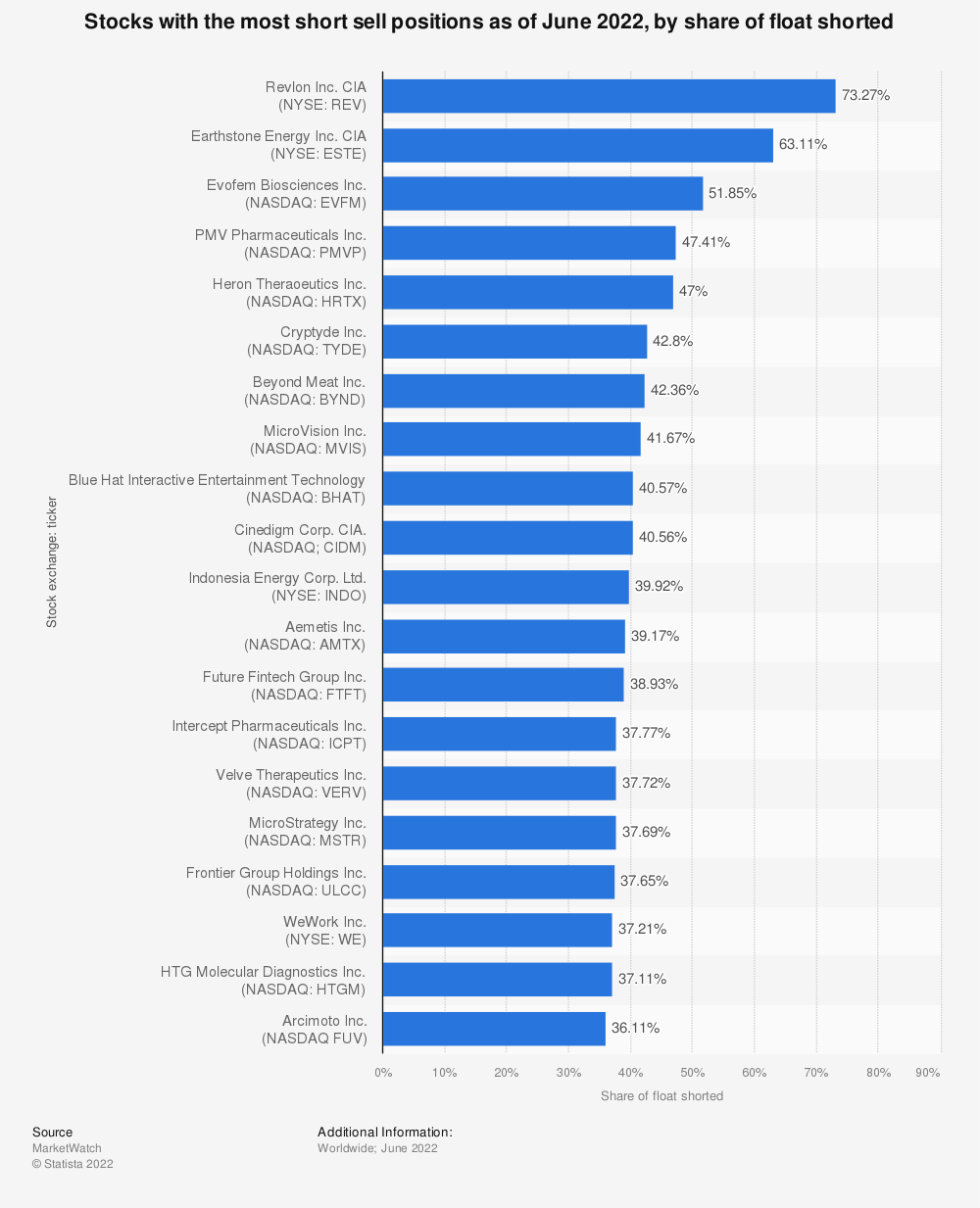 Statistic: Stocks with the most short sell positions as of March 2021, by share of float shorted | Statista