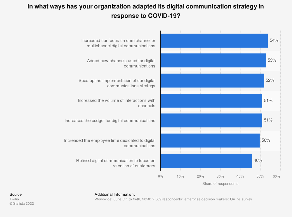 Statistic: In what ways has your organization adapted its digital communication strategy in response to COVID-19? | Statista