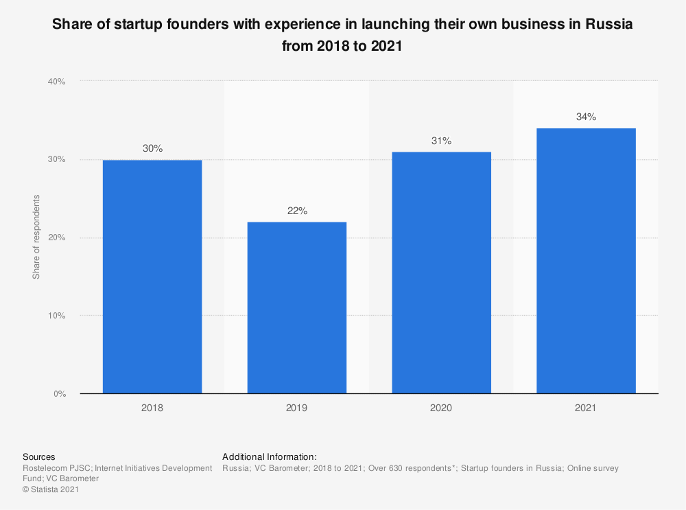 Statistic: Share of startup founders with experience in launching their own business in Russia from 2018 to 2020 | Statista