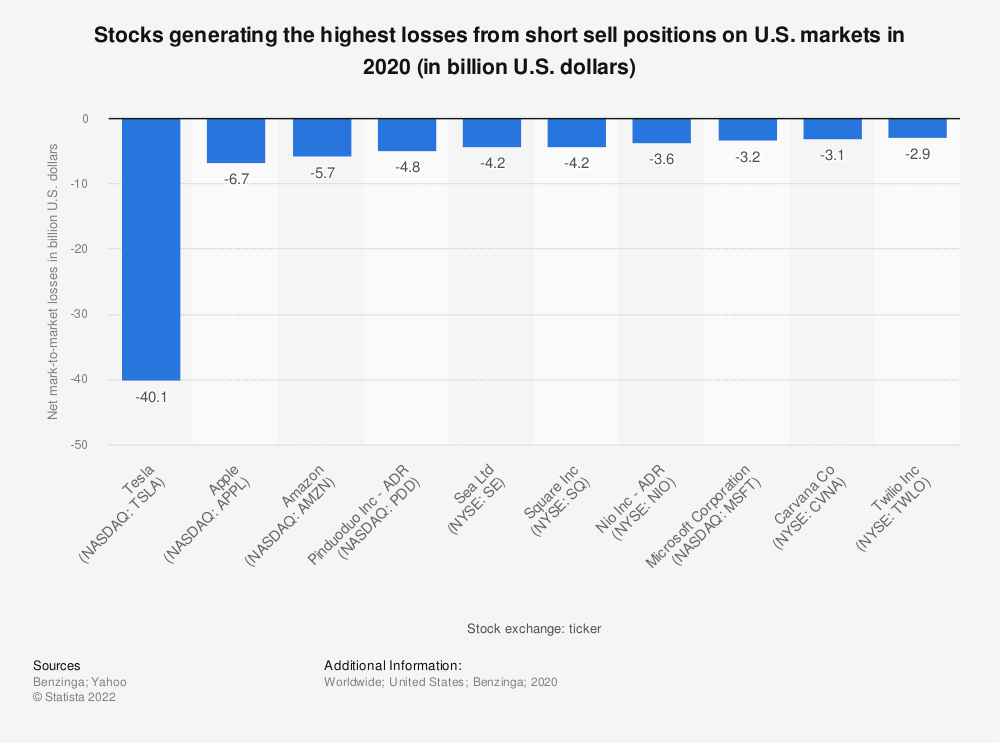 Statistic: Stocks generating the highest losses from short sell positions on U.S. markets in 2020 (in billion U.S. dollars)   Statista