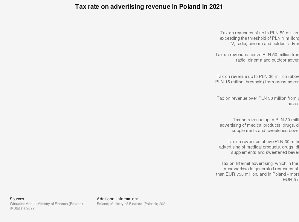 Statistic: Tax rate on advertising revenue in Poland in 2021   Statista