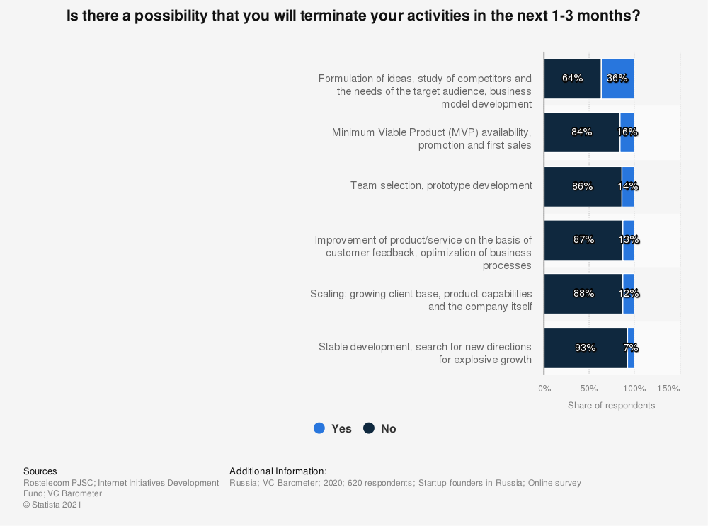 Statistic: Is there a possibility that you will terminate your activities in the next 1-3 months?   Statista