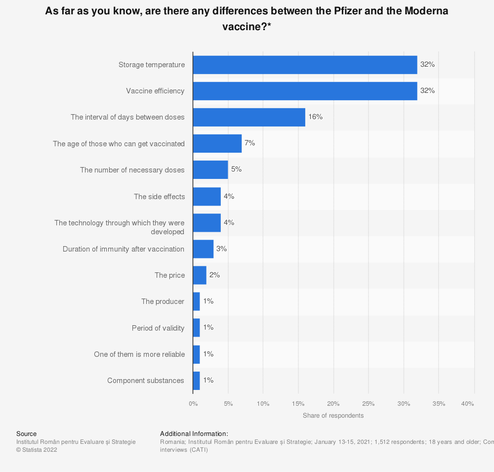Statistic: As far as you know, are there any differences between the Pfizer and the Moderna vaccine?* | Statista