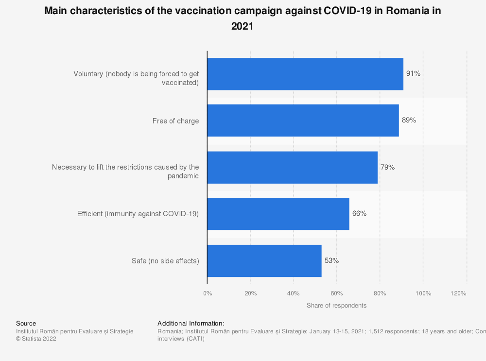 Statistic: Main characteristics of the vaccination campaign against COVID-19  in Romania in 2021 | Statista