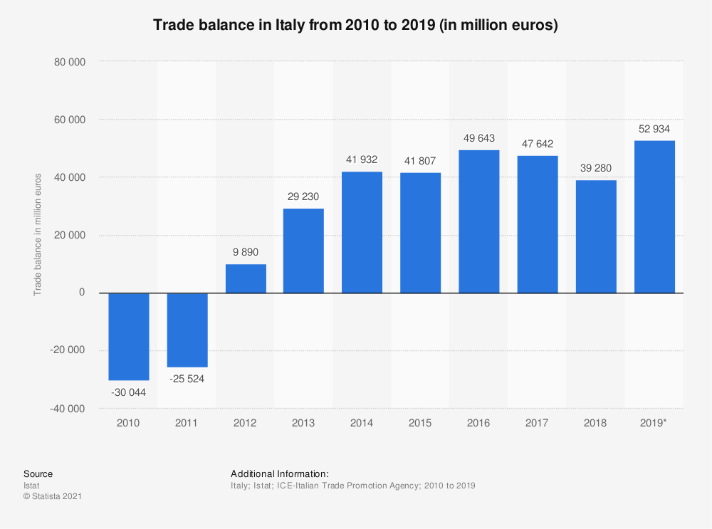 Statistic: Trade balance in Italy from 2010 to 2019 (in million euros) | Statista