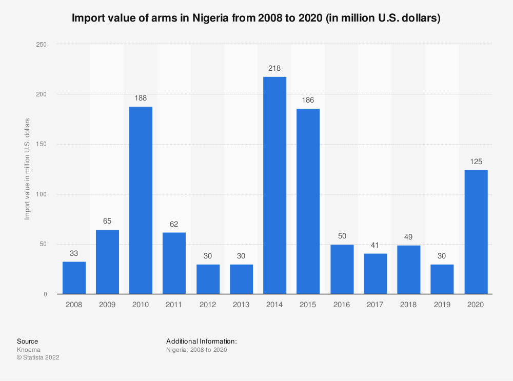 Statistic: Import value of arms in Nigeria from 2008 to 2020 (in million U.S. dollars)   Statista