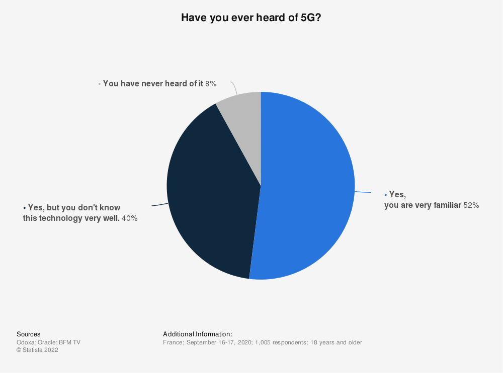 Statistic: Have you ever heard of 5G? | Statista