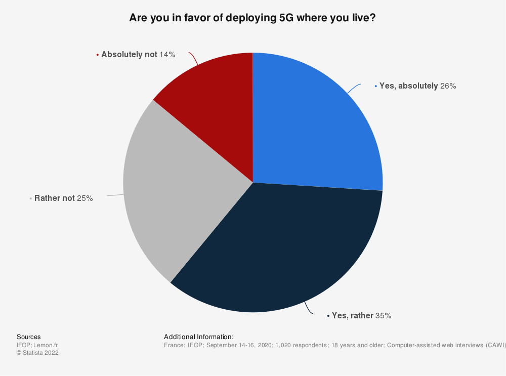 Statistic: Are you in favor of deploying 5G where you live?  | Statista