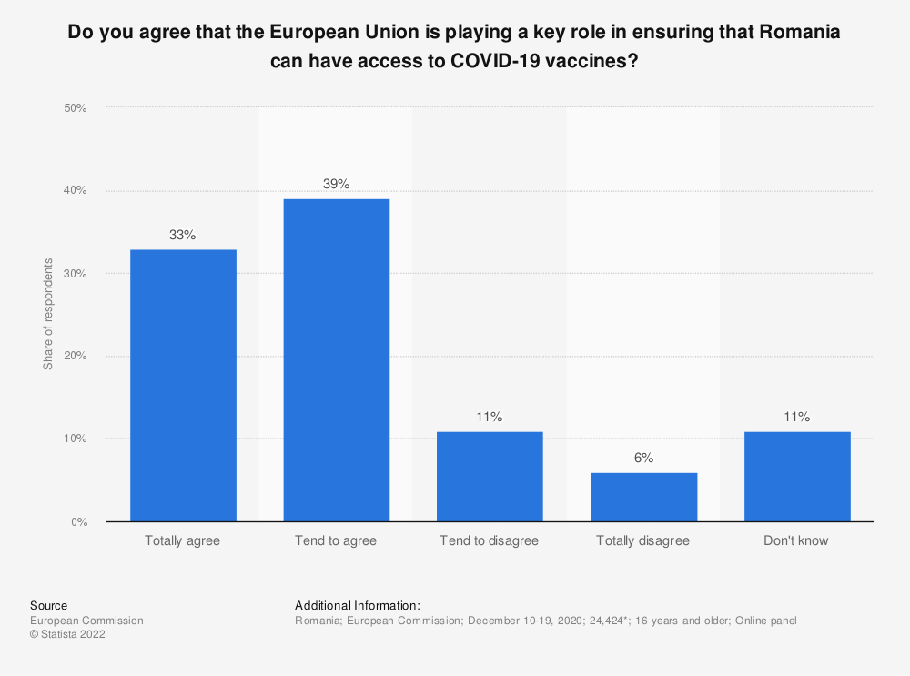 Statistic: Do you agree that the European Union is playing a key role in ensuring that Romania can have access to COVID-19 vaccines?   Statista