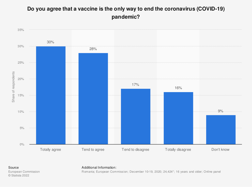 Statistic: Do you agree that a vaccine is the only way to end the coronavirus (COVID-19) pandemic? | Statista