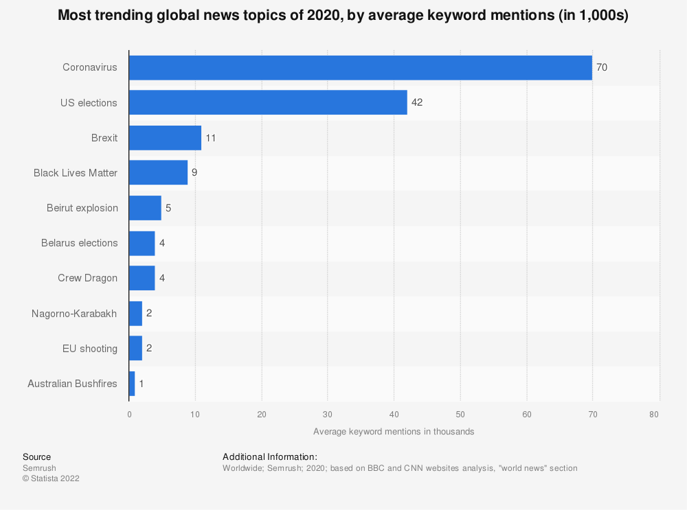 Statistic: Most trending global news topics of 2020, by average keyword mentions (in 1,000s) | Statista