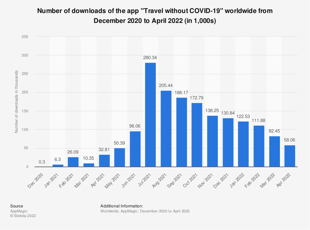 Statistic: Number of downloads of the app Travel without COVID-19 worldwide from December 2020 to April 2021 | Statista
